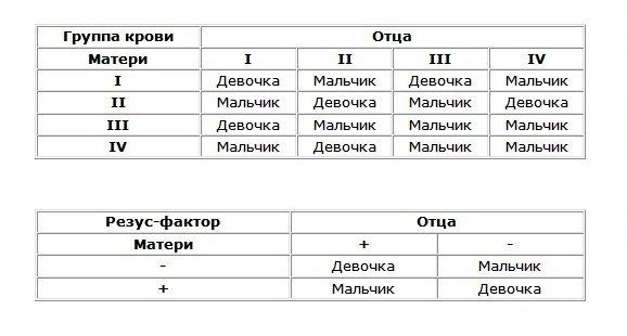 Таблица пола ребенка по обновлению крови