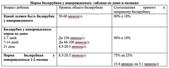 Анализ крови на билирубин норма у детей первая медицинская больница санкт-петербурга