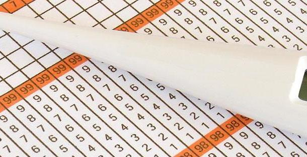 Базальная температура: основные фазы и показатели